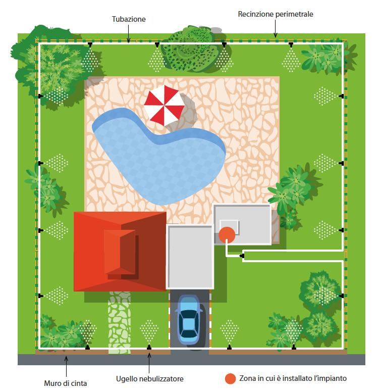 Barriera contro le zanzare in giardino